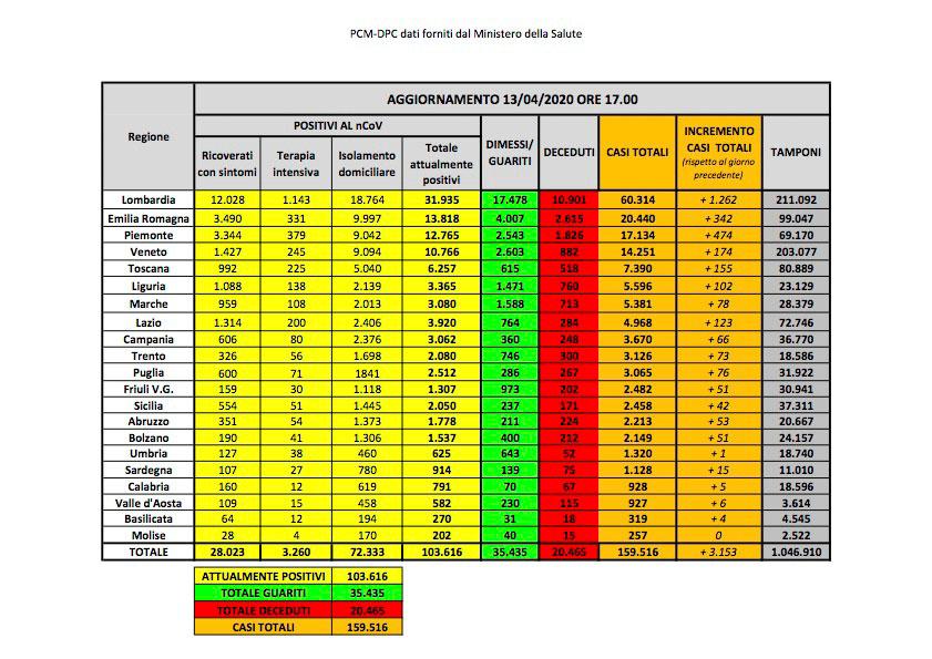 Coronavirus. Italia: aumentano i decessi (20.465) ma diminuiscono contagi e ricoveri